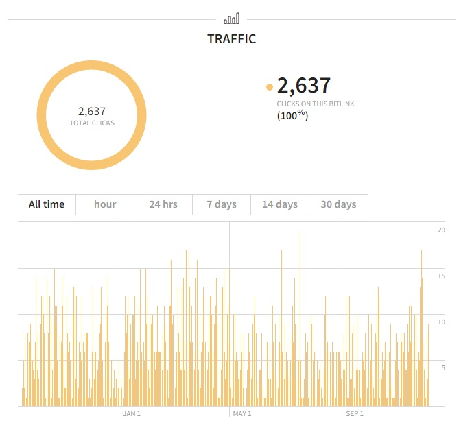 Bitly tracking of views